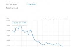 Basic bitcoin stats